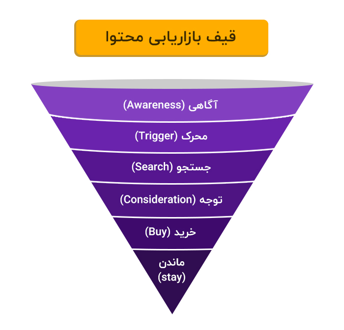 قیف محتوا یا Content Marketing Funnel