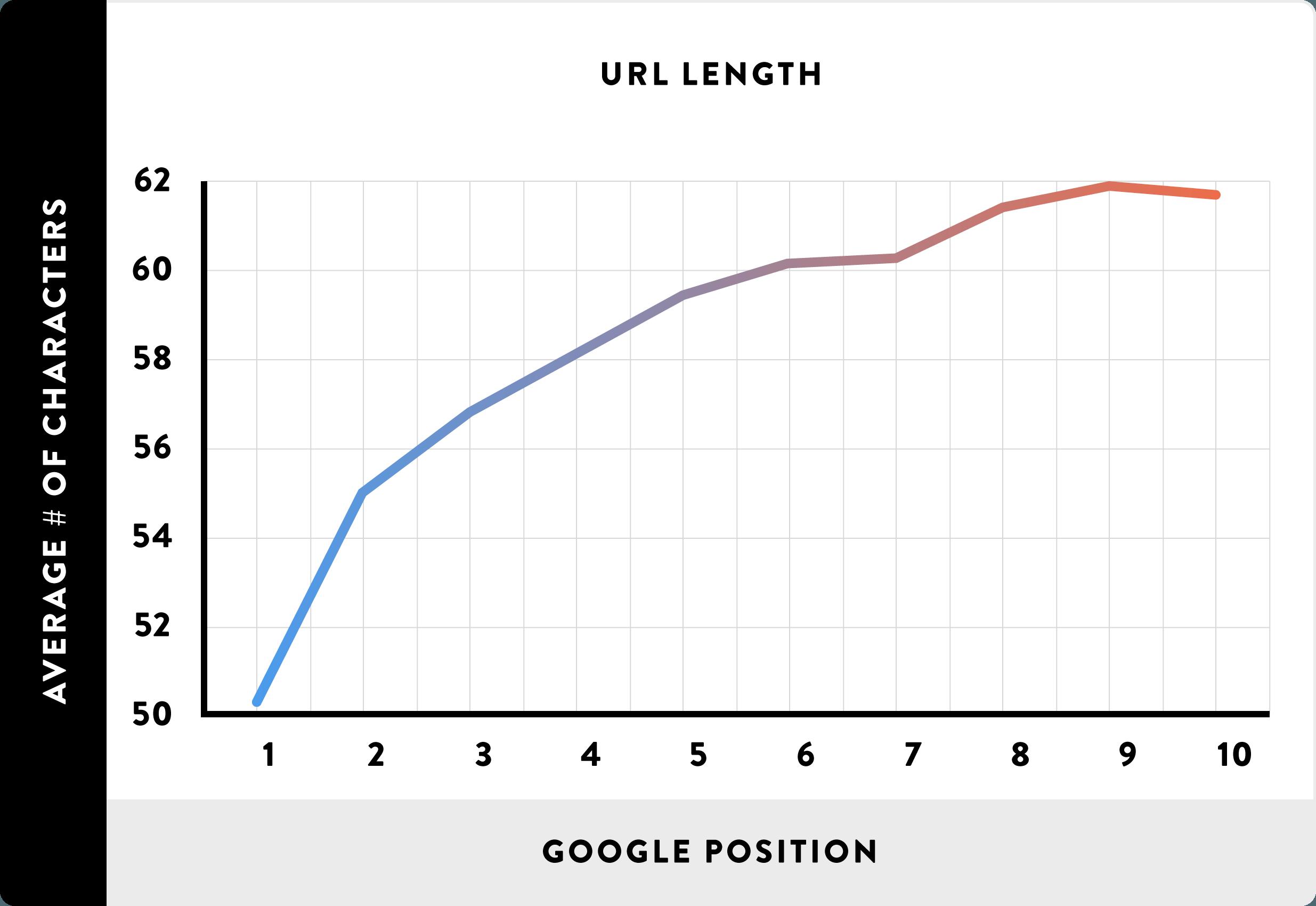 از URL های کوتاه استفاده کنید